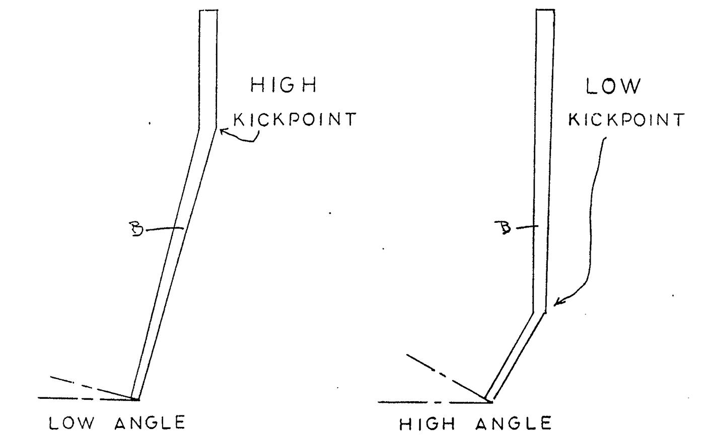 Kickpoint (a.k.a. bend point, flex point)